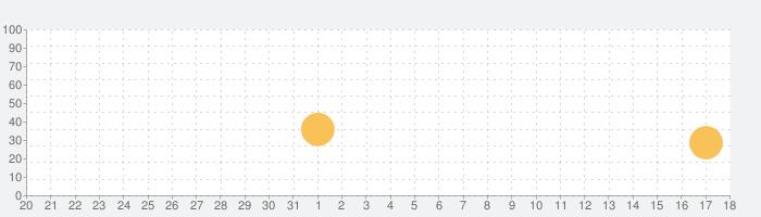 Tonality: Piano/Guitar Chordsの話題指数グラフ(2月18日(火))