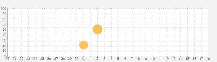 NARUTO-ナルト- 公式漫画アプリ~毎日15時にもらえるチャクラで全話読破~の話題指数グラフ(2月18日(火))