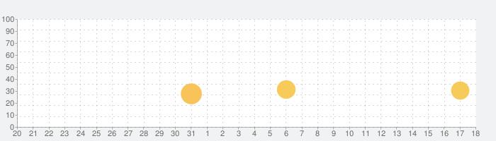 Nichi:写真カラージュ、フォト編集の話題指数グラフ(1月18日(月))