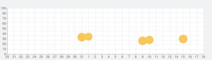 桜降る代に決闘を 電子版の話題指数グラフ(2月18日(火))