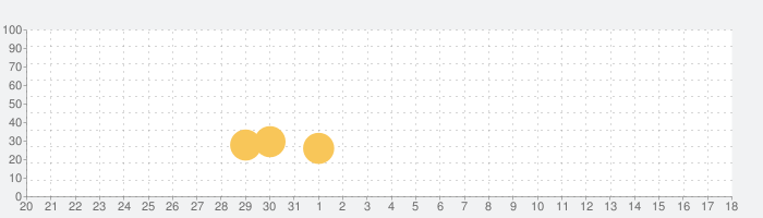 ゲーム・オブ・スローンズ:コンクエストの話題指数グラフ(2月18日(火))