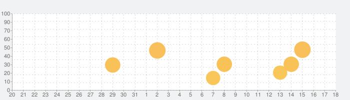 Essential Skeleton 4の話題指数グラフ(1月18日(月))