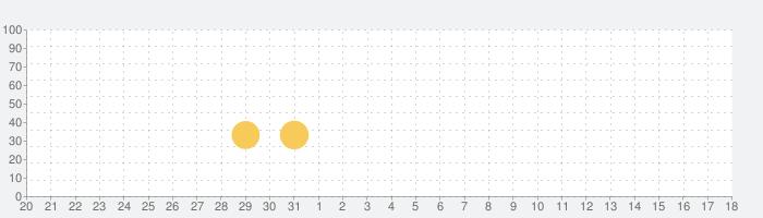 みんなの陣取り合戦~ドットアンドボックス~の話題指数グラフ(4月18日(日))