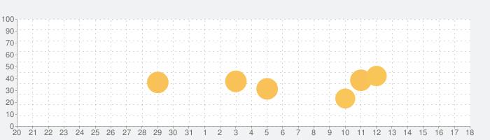 Video Compressorの話題指数グラフ(1月18日(月))