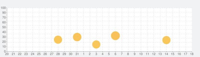 MeeTALKで空いた時間に情報交換の話題指数グラフ(9月18日(金))