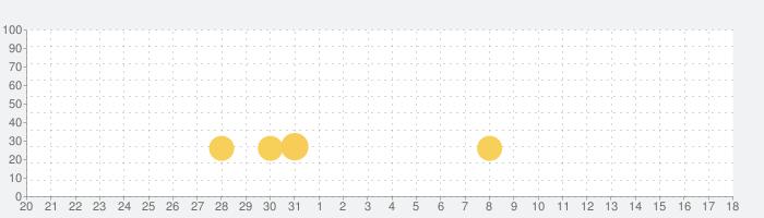 Princess Computer 2の話題指数グラフ(6月18日(金))