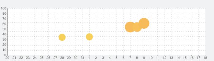 ディズニー ポップタウンの話題指数グラフ(4月18日(日))