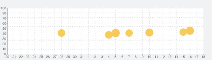 Clear(クリア)ノート共有アプリの話題指数グラフ(1月18日(月))
