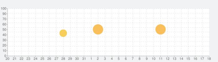 iScanner PDFスキャン: 書類とフォトスキャンの話題指数グラフ(1月18日(月))