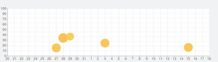 Easiit(イージット)の話題指数グラフ(4月18日(日))
