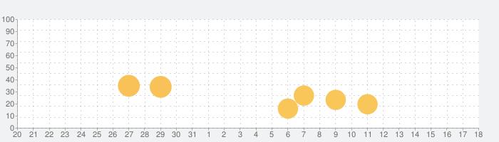 Fitness RPG - ウォーキングRPGゲームの話題指数グラフ(4月18日(日))