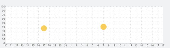 ROOM すきなモノが見つかる楽天のショッピングアプリ!の話題指数グラフ(1月18日(月))