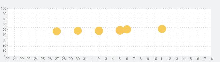 そら案内の話題指数グラフ(6月18日(金))