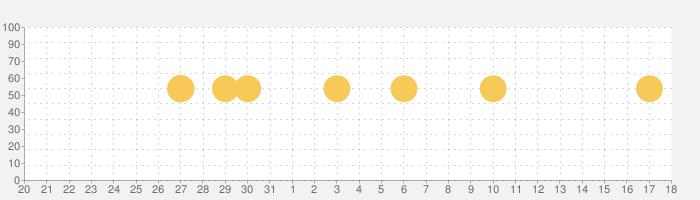 トツキトオカ:夫婦で共有できる『妊娠記録・日記』アプリの話題指数グラフ(1月18日(月))