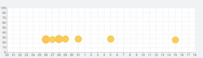 Kid-E-Cats:子供のための就寝時の話の話題指数グラフ(6月18日(金))