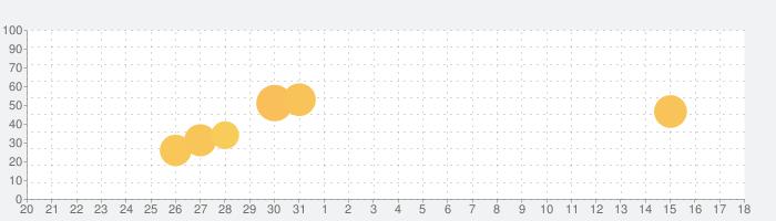 東進共通テスト対策講座Listeningの話題指数グラフ(1月18日(月))