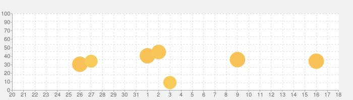 AOKIメンバーズアプリの話題指数グラフ(1月18日(月))