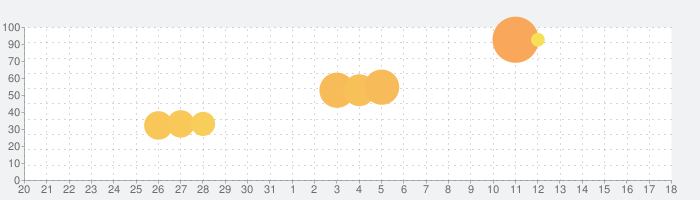 モンスターファームの話題指数グラフ(4月18日(日))