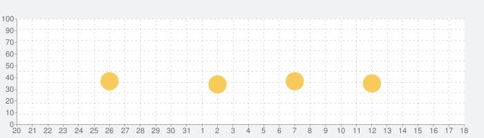 3D雨雲ウォッチ〜次世代レーダでゲリラ豪雨・台風・天気を確認の話題指数グラフ(4月18日(日))