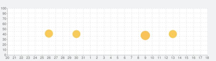 Curiosity Lab-楽しいテストの話題指数グラフ(1月18日(月))