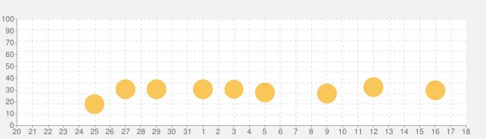 「おやこでリズムえほんDX」 赤ちゃん・幼児・子ども向けの音楽アプリ  教育・知育の話題指数グラフ(9月18日(土))