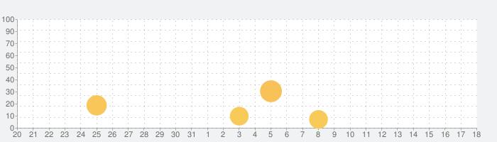 Weather & Radarの話題指数グラフ(6月18日(金))