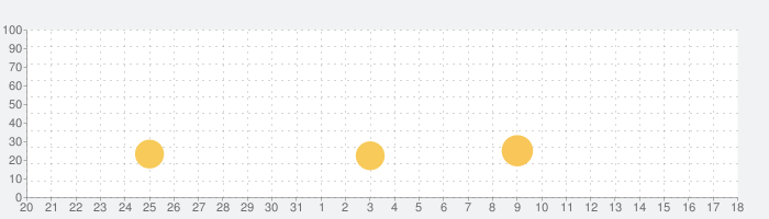 なめこ栽培キット HDの話題指数グラフ(2月18日(火))