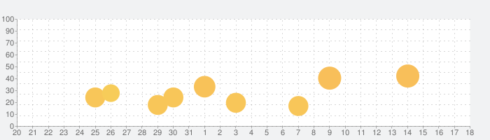 LingQ 言語学習の話題指数グラフ(1月18日(月))
