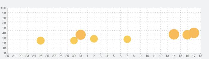 ブロックマスターの話題指数グラフ(9月18日(土))