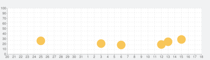 IHG® ホテル予約 & リワードの話題指数グラフ(1月18日(月))