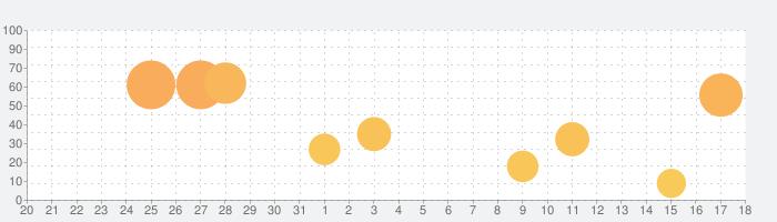 StageCameraPro2 - 高画質のマナーカメラの話題指数グラフ(1月18日(月))