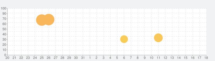 アビス:リバースファントムの話題指数グラフ(4月18日(日))
