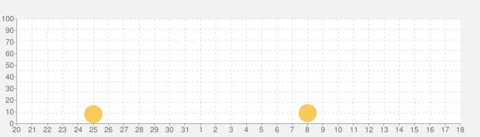 ギャングスター ベガス - Gangstar Vegasの話題指数グラフ(4月18日(日))