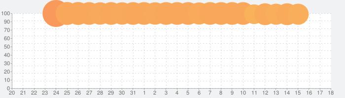 FINAL FANTASY VIII Remasteredの話題指数グラフ(4月18日(日))