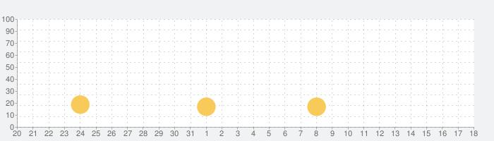 暗記カード FlashCard - 単語帳を自分で作る&共有の話題指数グラフ(6月18日(金))
