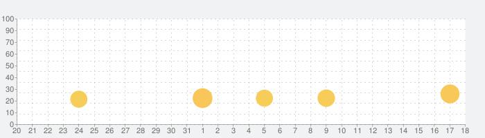 World of Tanks Blitz MMO PVPの話題指数グラフ(9月18日(土))