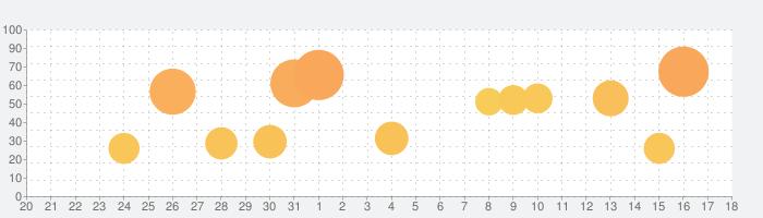 翻訳王Pro - タップde辞書!OCRスキャンアプリの話題指数グラフ(9月18日(土))