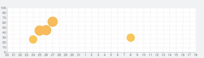 ラグナロク マスターズの話題指数グラフ(9月18日(土))
