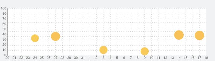 Poiboy(ポイボーイ)-マッチングアプリで恋活・婚活の話題指数グラフ(1月18日(月))