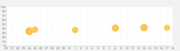 コネクティング-ひまな時、電話で話せる通話友達の話題指数グラフ(1月18日(月))