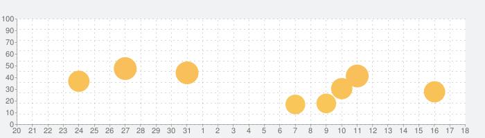 Replica:スクリーンミラーキャストTVの話題指数グラフ(1月18日(月))