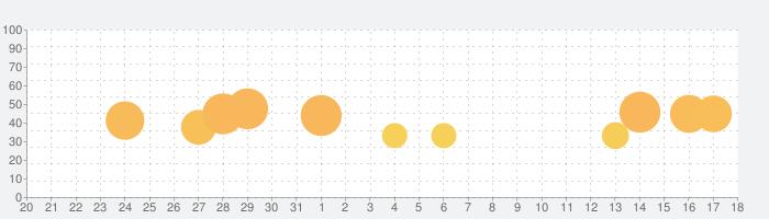 ナンプレde懸賞 - 懸賞付きナンプレパズルゲームの話題指数グラフ(9月18日(土))