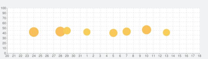 釣り天気 - 釣り指数の話題指数グラフ(6月18日(金))