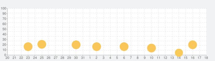 Dirt Bike Unchainedの話題指数グラフ(9月18日(金))