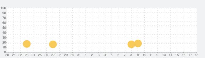 楽しい算数:子どものための暗算演習の話題指数グラフ(6月18日(金))