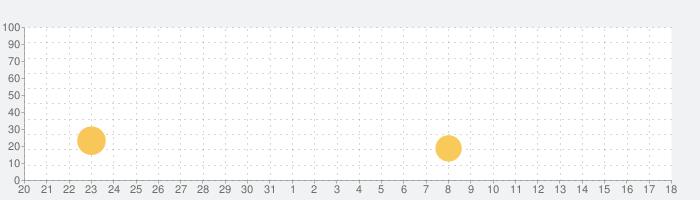 日語N5單字-吉原花巷の話題指数グラフ(6月18日(金))