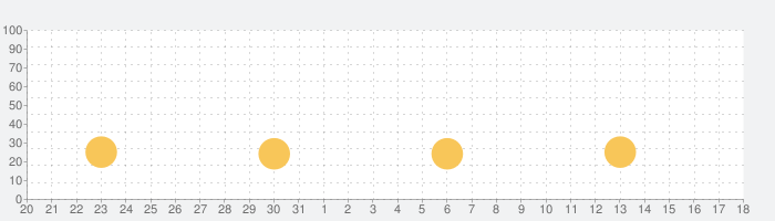 The Weather Forecast Appの話題指数グラフ(6月18日(金))