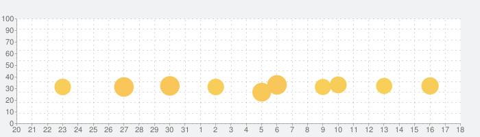 おやすみ前のおとえほんの話題指数グラフ(9月18日(土))