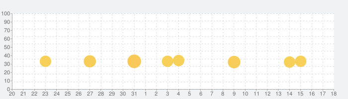 Battle Discの話題指数グラフ(2月18日(火))