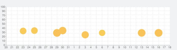 ストーリープロッター - ネタ から プロット を-の話題指数グラフ(9月18日(金))
